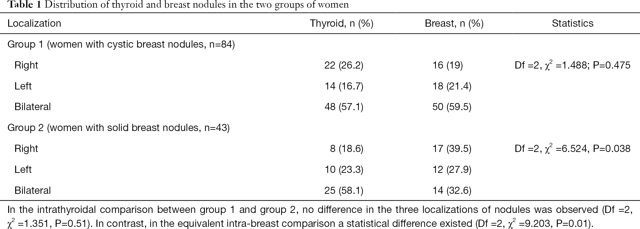 Thyroid Nodules Coexisting With Either Cystic Or Solid Breast