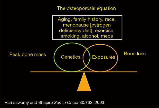Osteoporosis and musculoskeletal complications related to