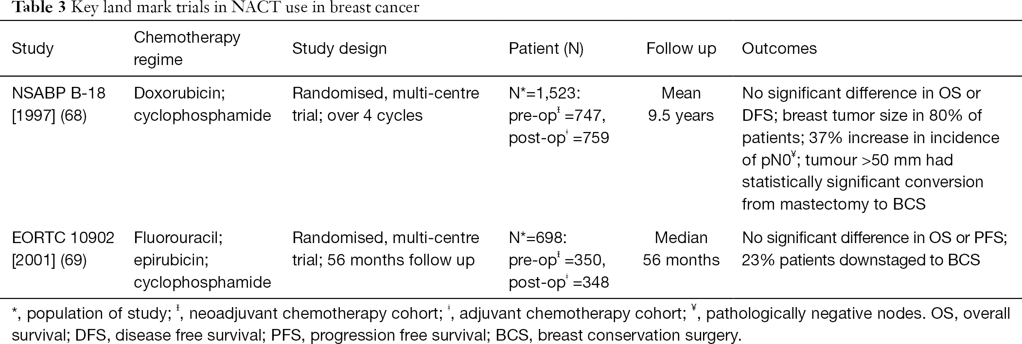 Paradigm shift in the local treatment of breast cancer: mastectomy