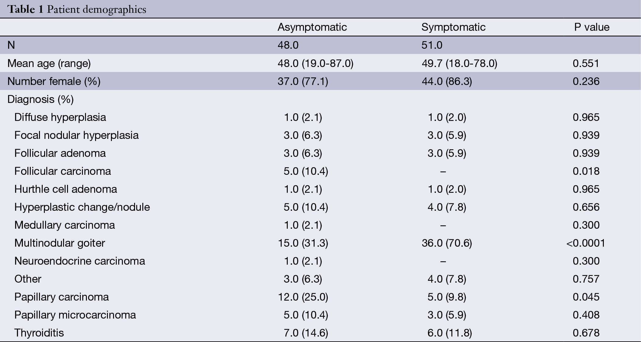 Does Nodule Size Predict Compressive Symptoms In Patients With