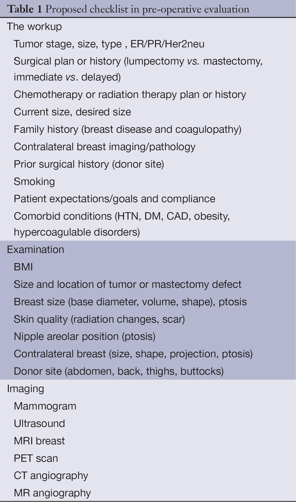 Essential elements of the preoperative breast reconstruction