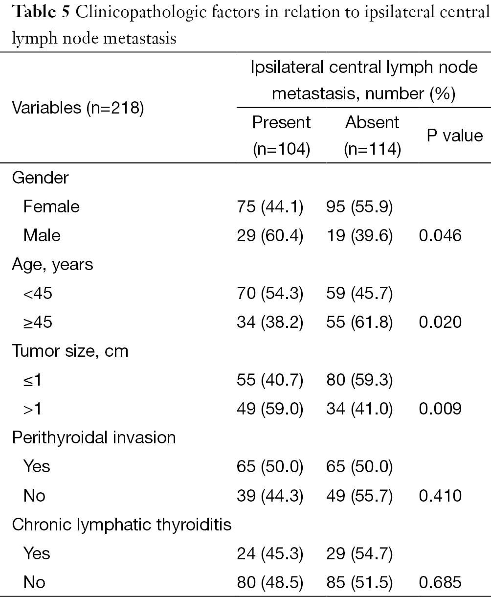 Prediction Of Ipsilateral And Contralateral Central Lymph Node