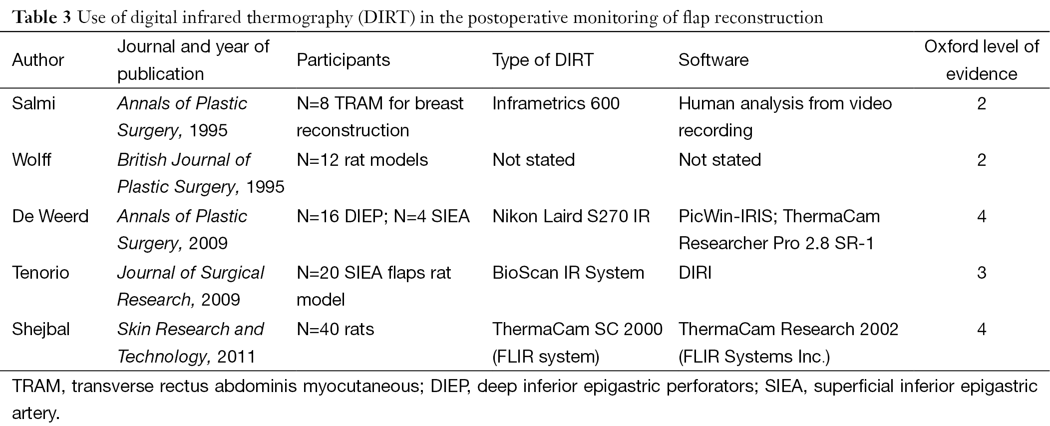 Clinical applications of dynamic infrared thermography in